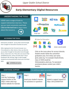 Early Elementary Digital Resources